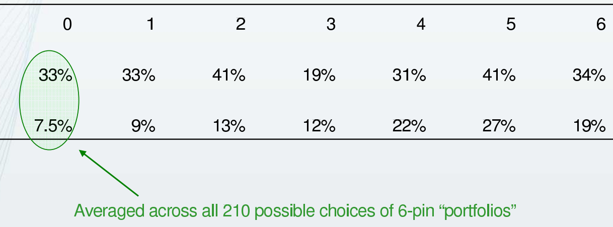 Averaged across all 210 possible choices of 6-pin portfolios