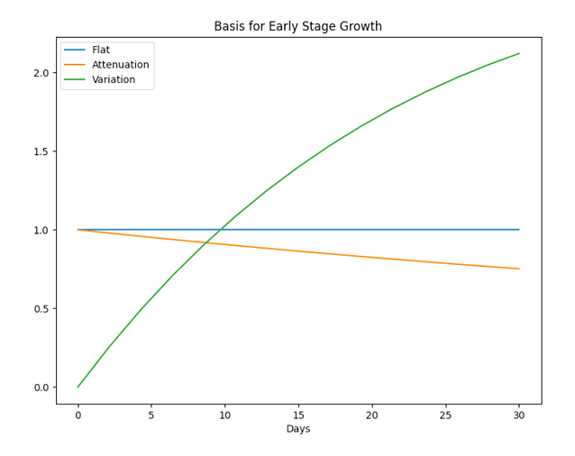 Basis for Early Stage Growth