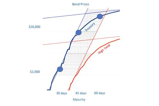Bond Prices - Maturity