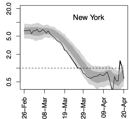 New York Chart