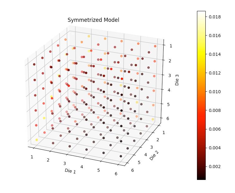 Symmetrized Model