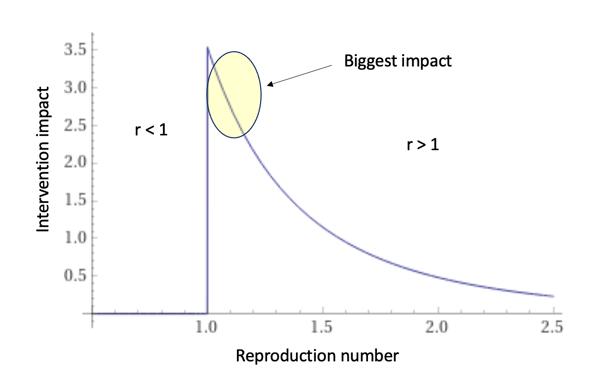 biggest_impact