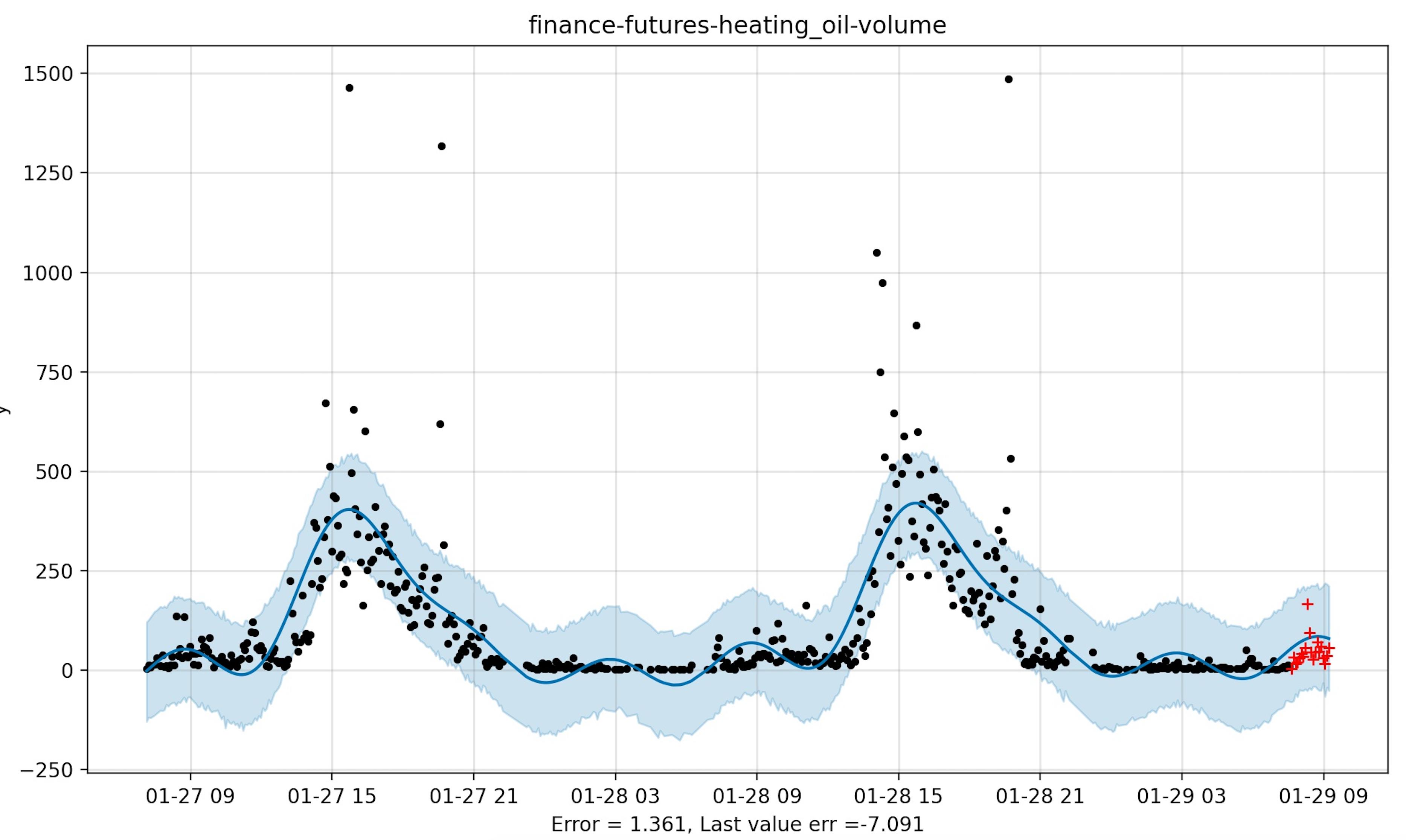 finance_futures