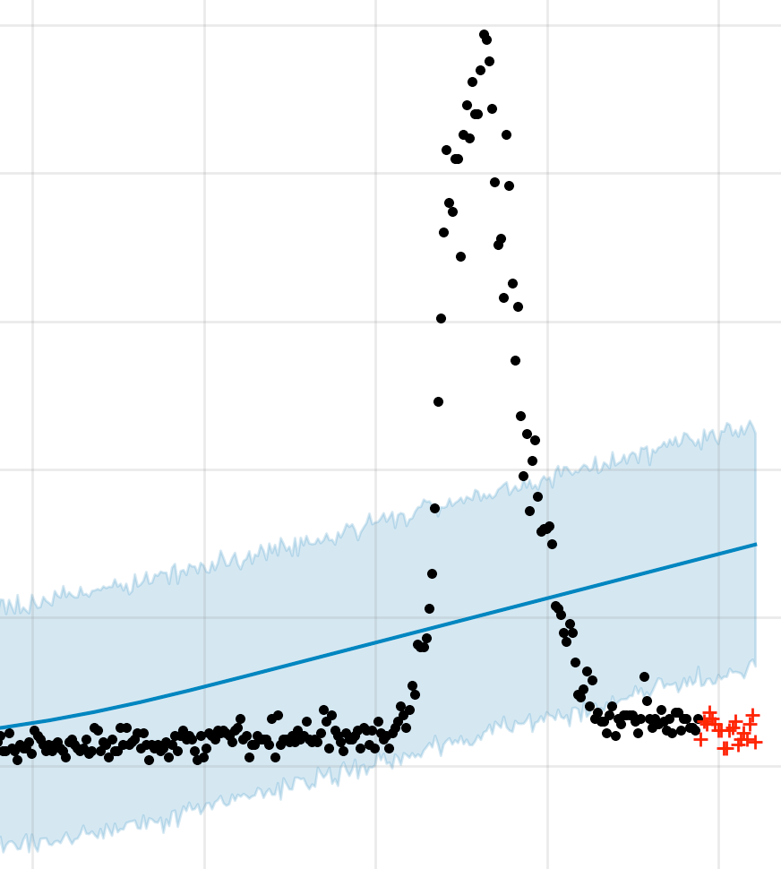 forecasting_at_scale