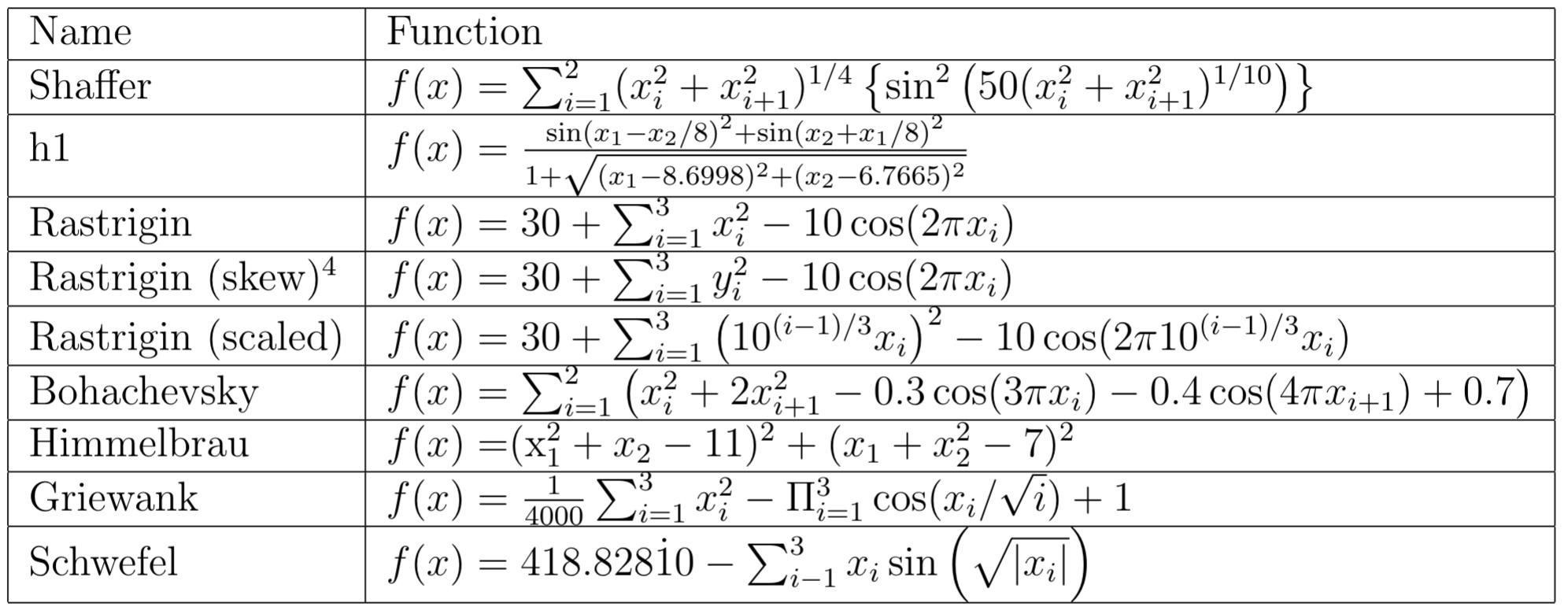 objective_formulas