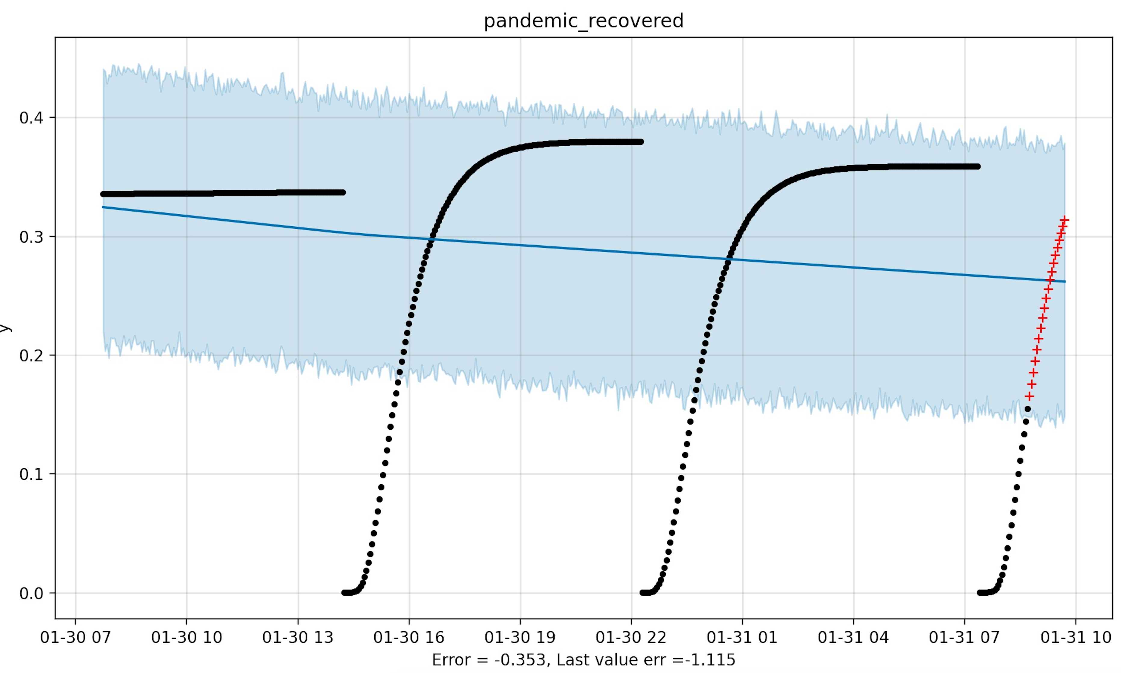 pandemic_recovered