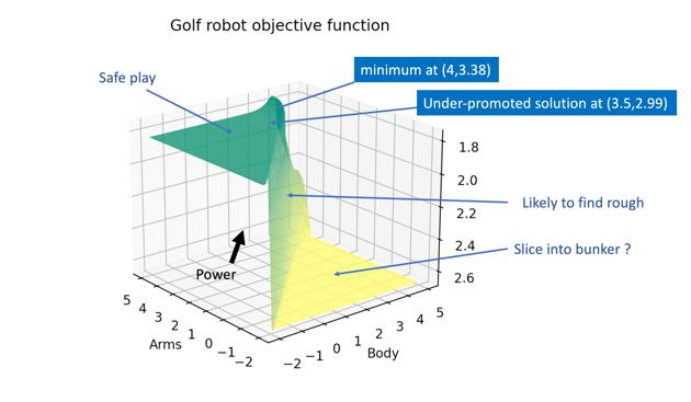 robot-objective